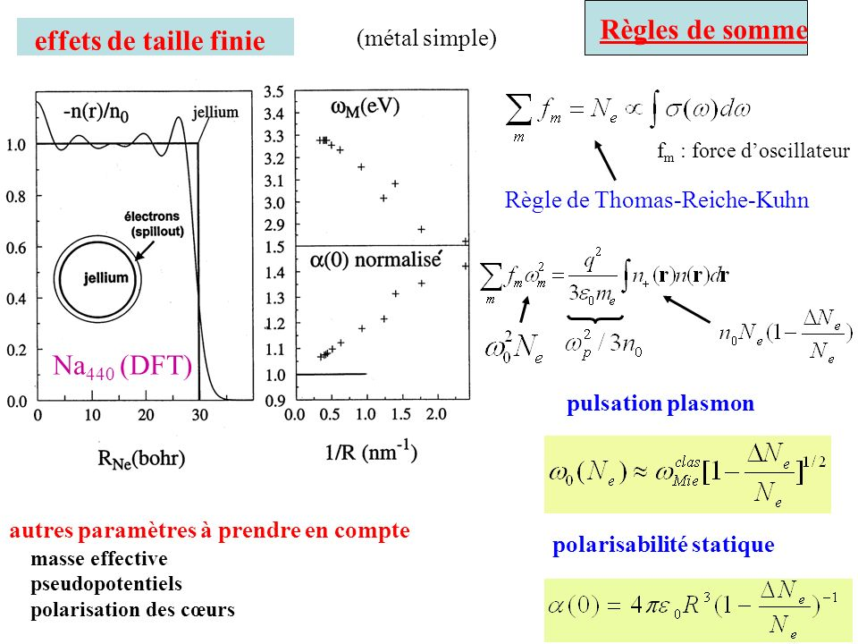 Thermalisation des électrons de conduction température équivalente du gaz électronique T e (t) « températures des états électroniques » T k (t) temps t T e (t) fin du pulse pompe Energie t=100 fs t=200 fs 500 fs t=600 fs t= 1 ps Thermalisation stricte extrêmement lente à cause « du blocage de Pauli »