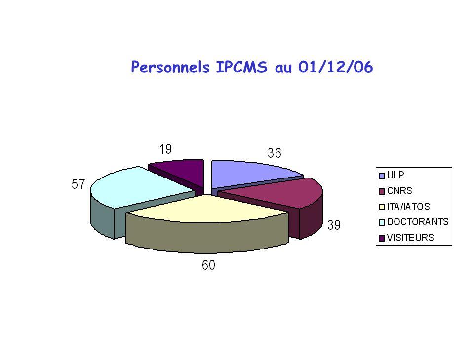 Personnels IPCMS au 01/12/06