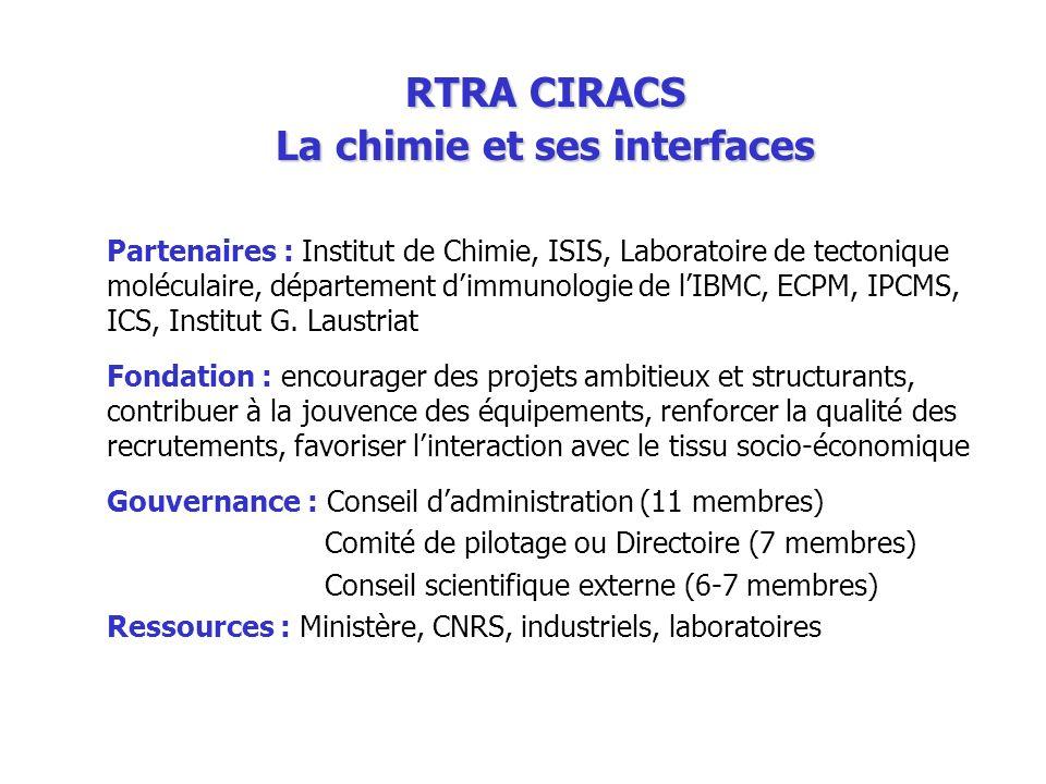 RTRA CIRACS La chimie et ses interfaces Partenaires : Institut de Chimie, ISIS, Laboratoire de tectonique moléculaire, département dimmunologie de lIB