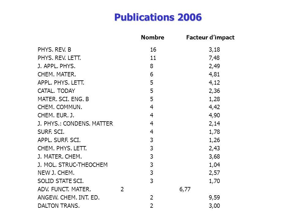 Publications 2006 Publications 2006 Nombre Facteur dimpact PHYS. REV. B163,18 PHYS. REV. LETT.117,48 J. APPL. PHYS.82,49 CHEM. MATER.64,81 APPL. PHYS.