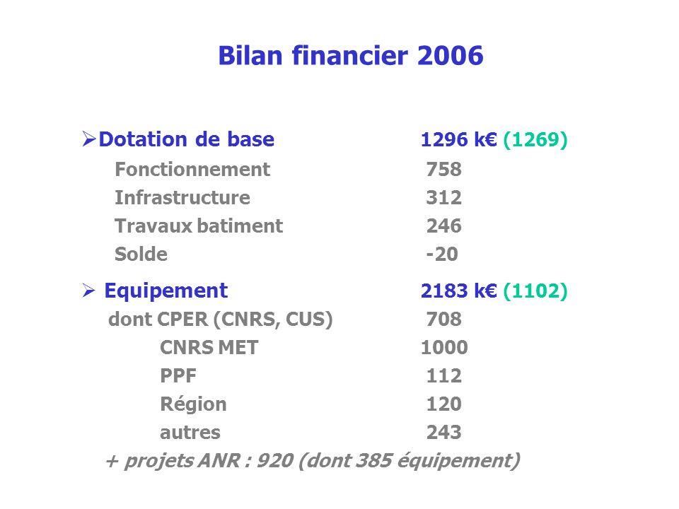 Bilan financier 2006 Dotation de base 1296 k (1269) Fonctionnement 758 Infrastructure 312 Travaux batiment 246 Solde -20 Equipement 2183 k (1102) dont