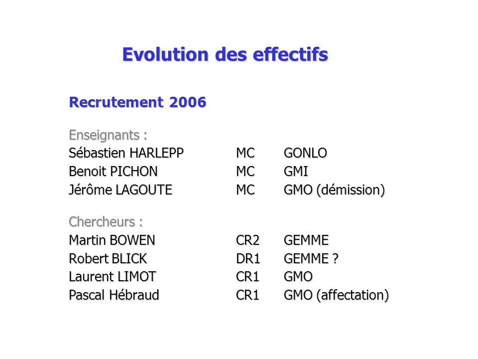 Evolution des effectifs Recrutement 2006 Enseignants : Sébastien HARLEPPMC GONLO Benoit PICHON MCGMI Jérôme LAGOUTEMCGMO (démission) Chercheurs : Mart