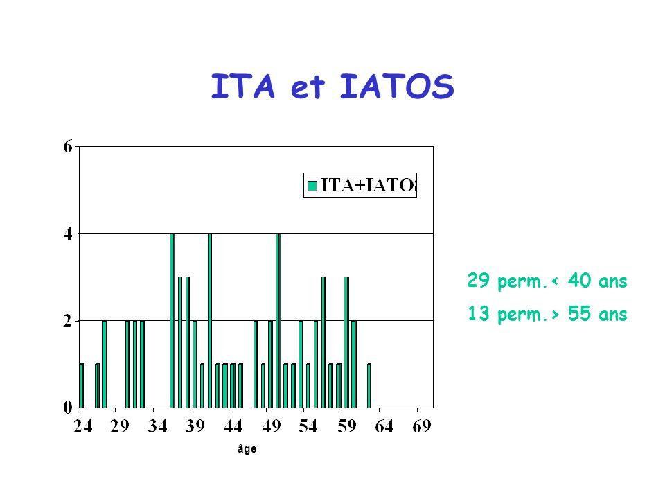ITA et IATOS 29 perm.< 40 ans 13 perm.> 55 ans âge