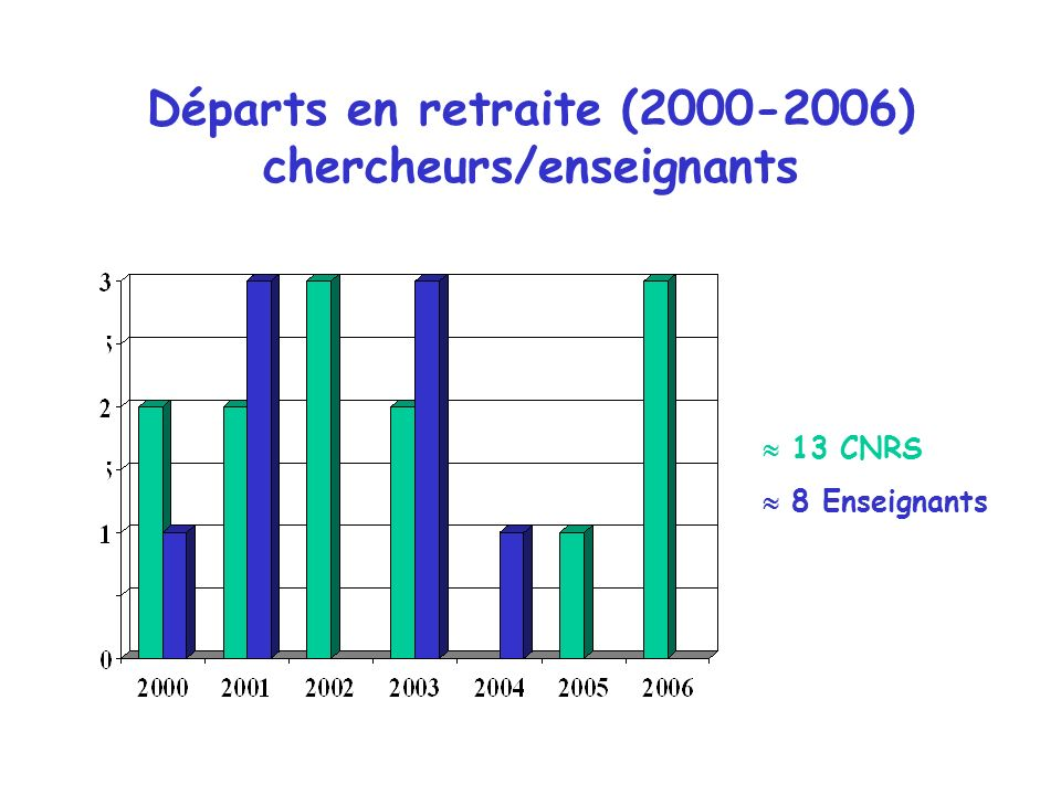 Départs en retraite (2000-2006) chercheurs/enseignants 13 CNRS 8 Enseignants