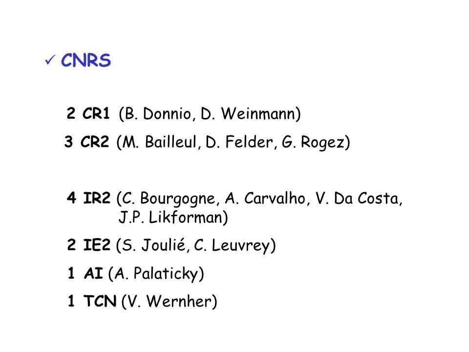 CNRS 2 CR1 (B. Donnio, D. Weinmann) 3 CR2 (M. Bailleul, D.