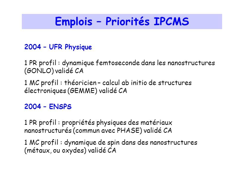 2004 – UFR Physique 1 PR profil : dynamique femtoseconde dans les nanostructures (GONLO) validé CA 1 MC profil : théoricien – calcul ab initio de structures électroniques (GEMME) validé CA 2004 – ENSPS 1 PR profil : propriétés physiques des matériaux nanostructurés (commun avec PHASE) validé CA 1 MC profil : dynamique de spin dans des nanostructures (métaux, ou oxydes) validé CA Emplois – Priorités IPCMS