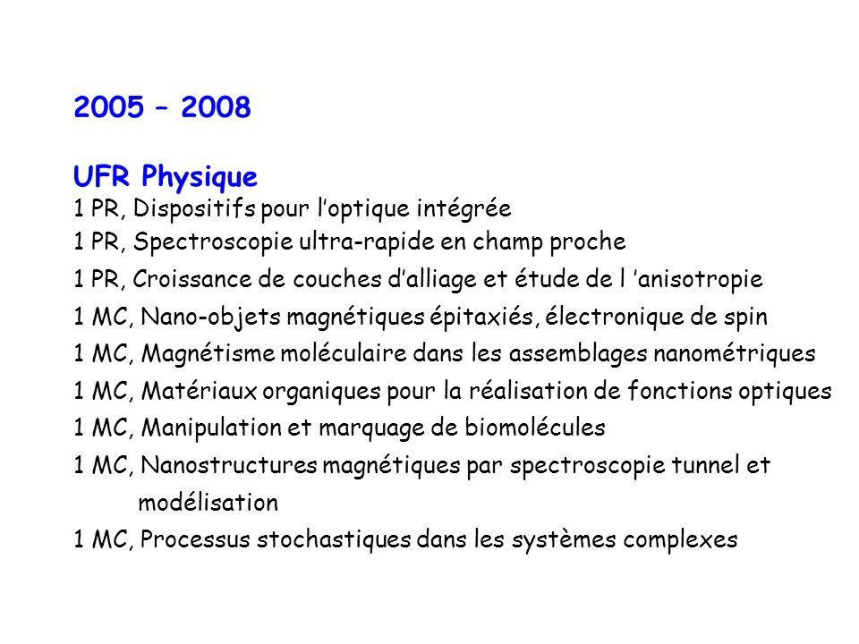 2005 – 2008 UFR Physique 1 PR, Dispositifs pour loptique intégrée 1 PR, Spectroscopie ultra-rapide en champ proche 1 PR, Croissance de couches dalliage et étude de l anisotropie 1 MC, Nano-objets magnétiques épitaxiés, électronique de spin 1 MC, Magnétisme moléculaire dans les assemblages nanométriques 1 MC, Matériaux organiques pour la réalisation de fonctions optiques 1 MC, Manipulation et marquage de biomolécules 1 MC, Nanostructures magnétiques par spectroscopie tunnel et modélisation 1 MC, Processus stochastiques dans les systèmes complexes