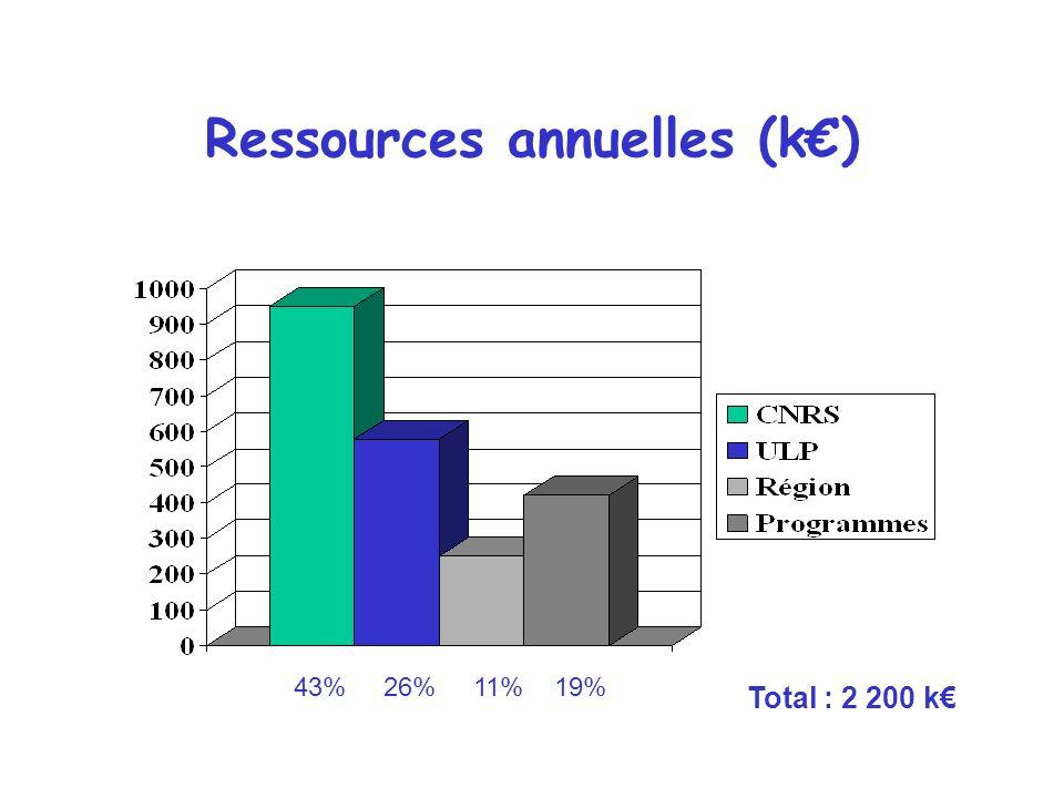 Ressources annuelles (k) Total : 2 200 k 43% 26% 11% 19%