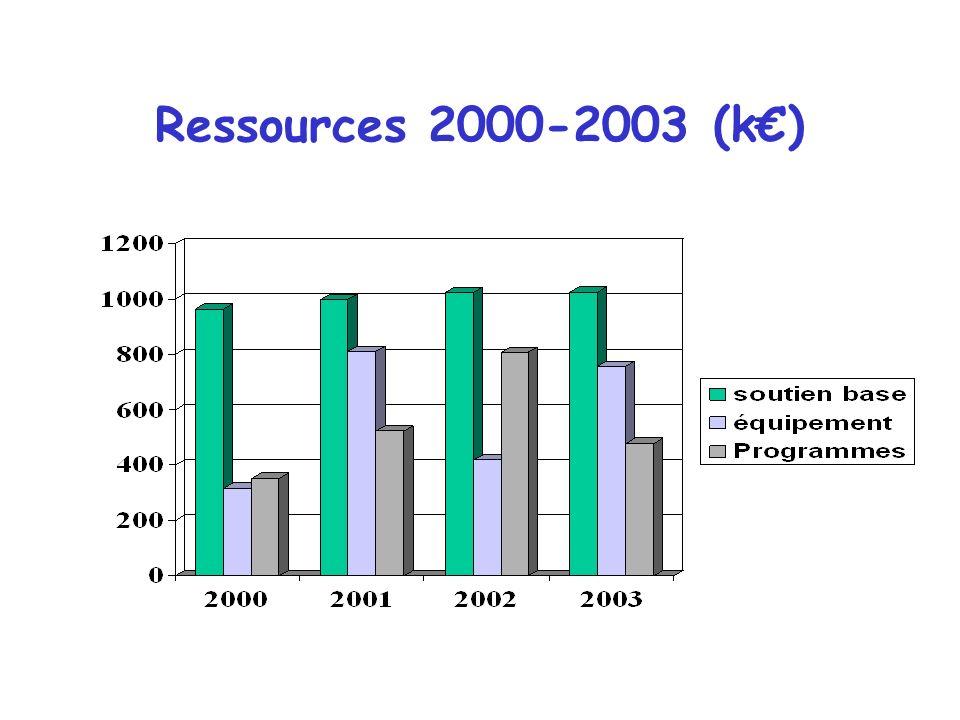 Bilan 2000-2003 les ressources de lInstitut les moyens mi-lourds les collaborations/programmes les personnels départs en retraite et emplois