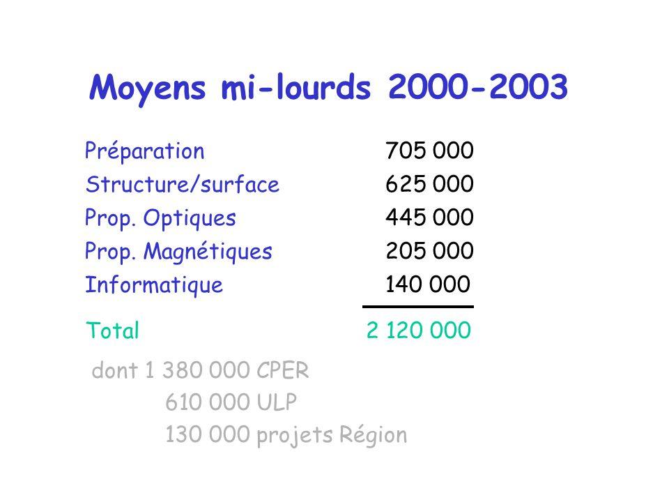 Moyens mi-lourds 2000-2003 Préparation 705 000 Structure/surface 625 000 Prop.