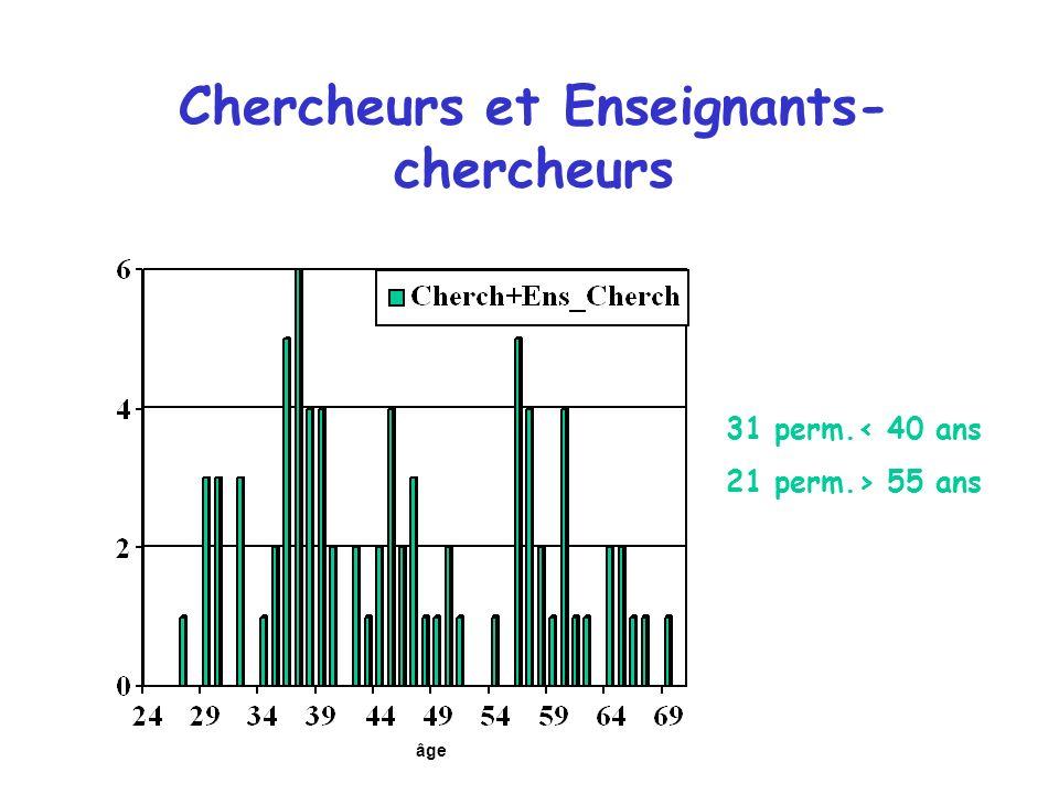 Chercheurs et Enseignants- chercheurs 31 perm.< 40 ans 21 perm.> 55 ans âge