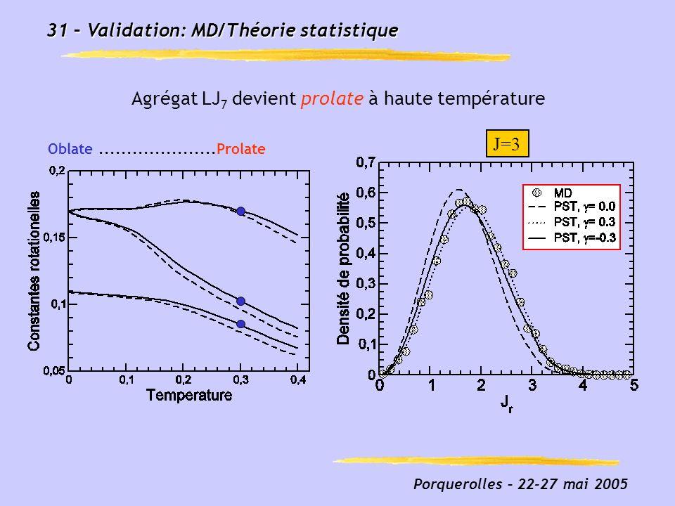 Porquerolles – 22-27 mai 2005 31 – Validation: MD/Théorie statistique Fig3_prolate_french.eps Agrégat LJ 7 devient prolate à haute température J=3 Obl