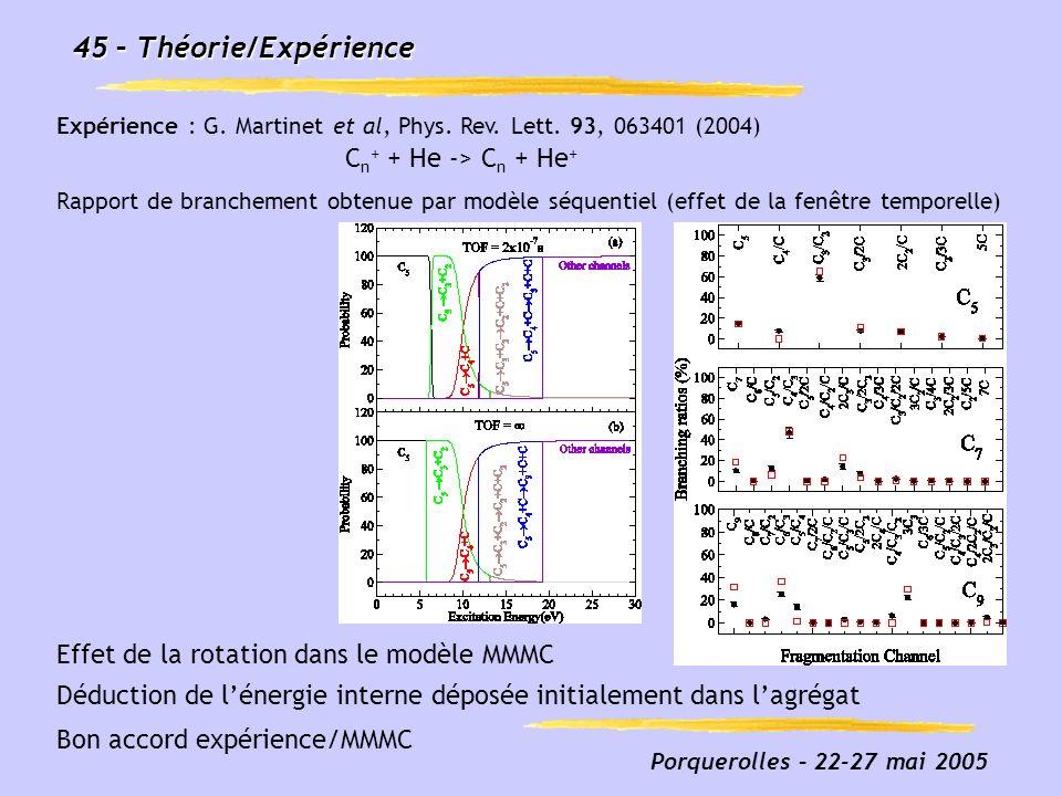 Porquerolles – 22-27 mai 2005 45 – Théorie/Expérience Déduction de lénergie interne déposée initialement dans lagrégat Rapport de branchement obtenue
