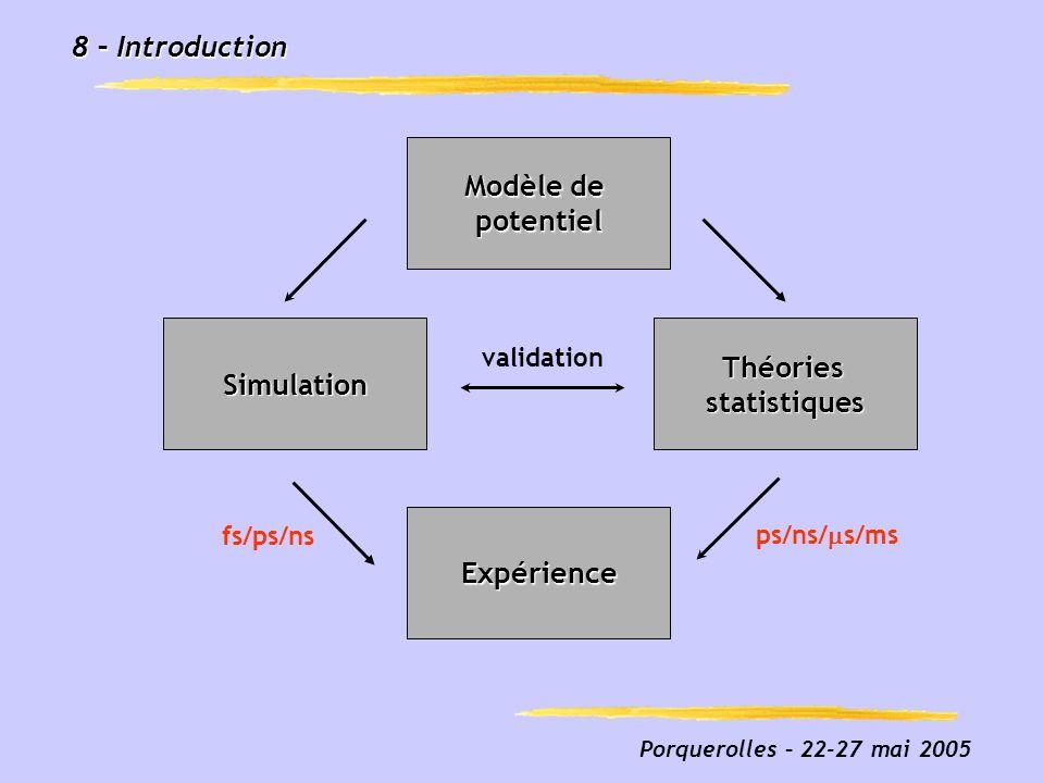 Porquerolles – 22-27 mai 2005 29 – Validation : MD/Théorie statistique Comparaison MD et théories statistiques pour J non nul Très bon accord entre simulation et PST/OTS Rôle important de lanharmonicité, du potentiel radial « Linear RDOS » : LJ 14 (J) LJ 13 (J r ) + LJ J en unité LJ (=53 pour largon)