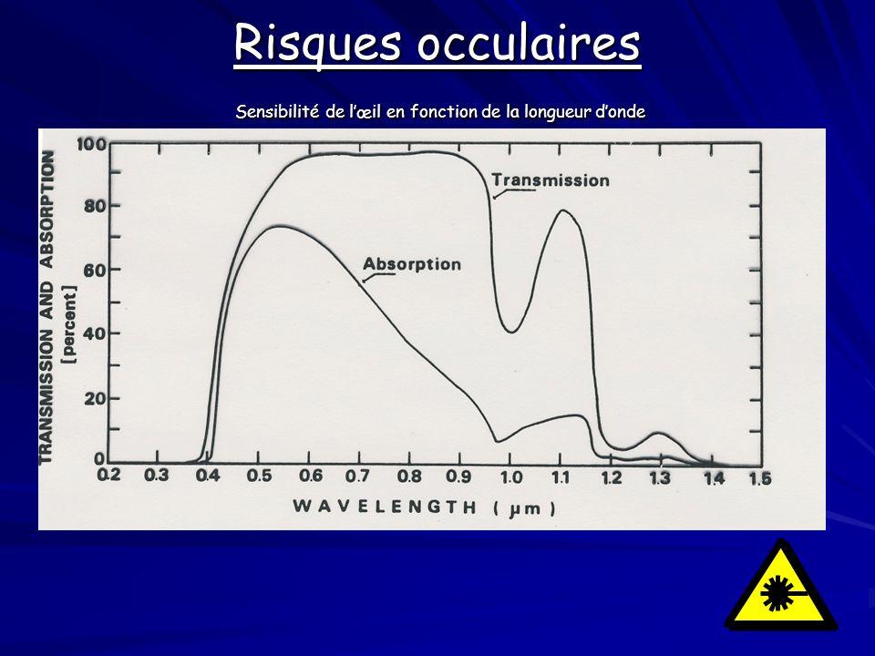 Risques occulaires Sensibilité de lœil en fonction de la longueur donde