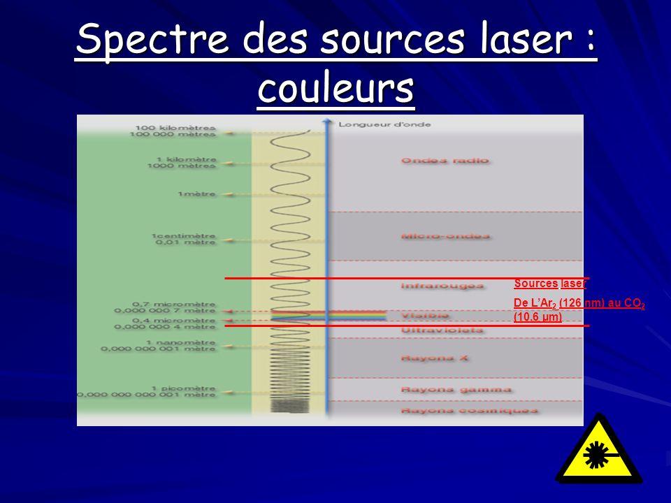 Spectre des sources laser : couleurs Sources laser De LAr 2 (126 nm) au CO 2 (10.6 µm)