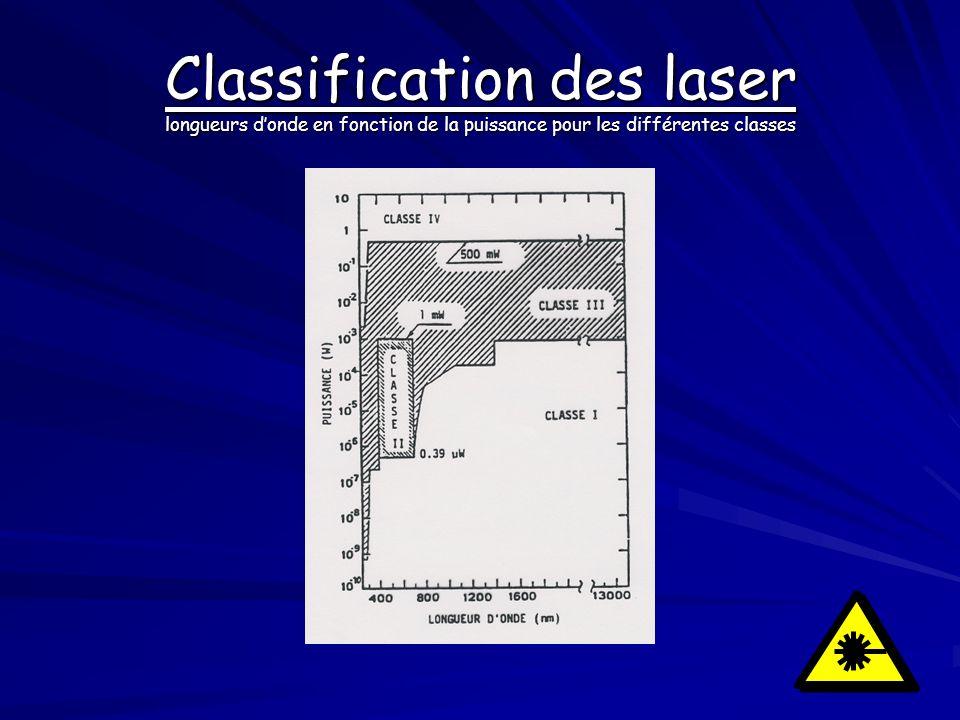 Classification des laser longueurs donde en fonction de la puissance pour les différentes classes