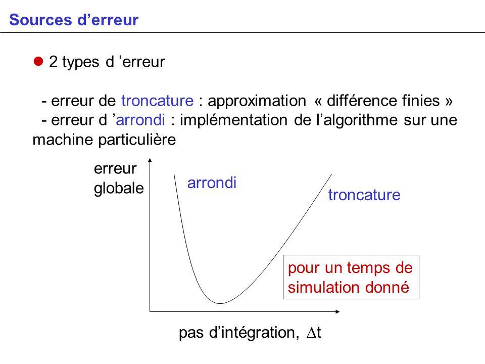Sources derreur 2 types d erreur - erreur de troncature : approximation « différence finies » - erreur d arrondi : implémentation de lalgorithme sur u