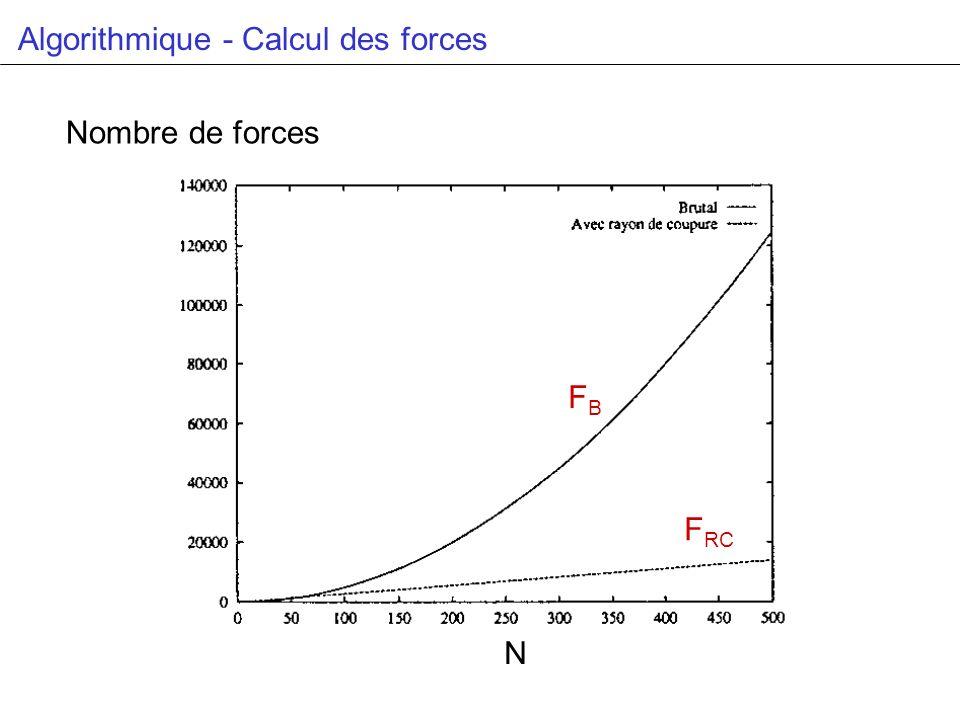 Algorithmique - Calcul des forces N Nombre de forces FBFB F RC