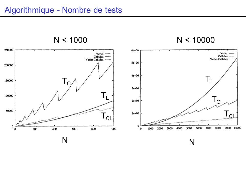 Algorithmique - Nombre de tests TCTC T CL TLTL TLTL TCTC N N N < 1000N < 10000