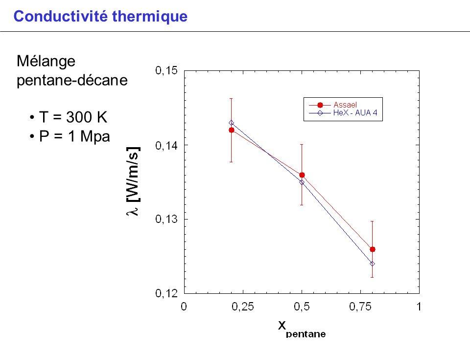 Conductivité thermique Mélange pentane-décane T = 300 K P = 1 Mpa