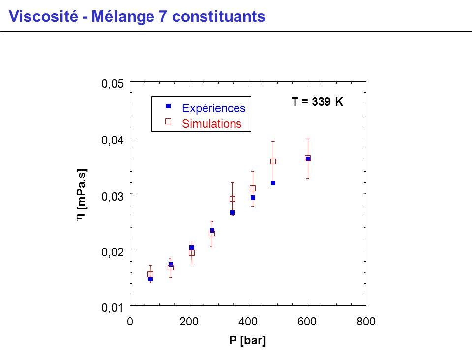 0,01 0,02 0,03 0,04 0,05 0200400600800 T = 339 K Expériences Simulations [mPa.s] P [bar] Viscosité - Mélange 7 constituants