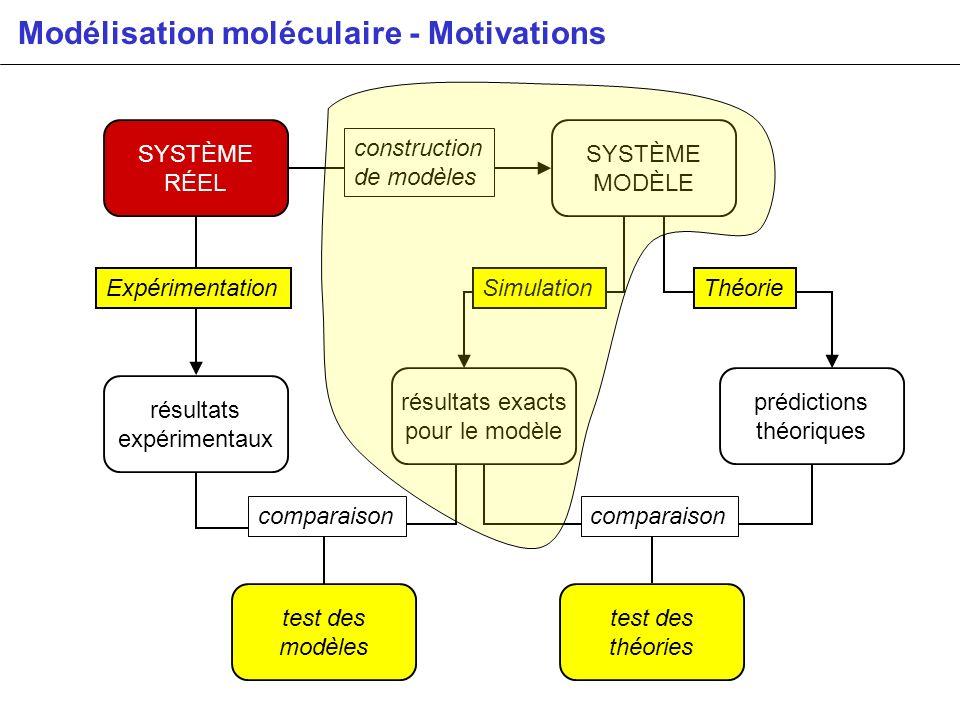Modélisation moléculaire - Motivations SYSTÈME RÉEL SYSTÈME MODÈLE prédictions théoriques résultats expérimentaux test des théories comparaison constr