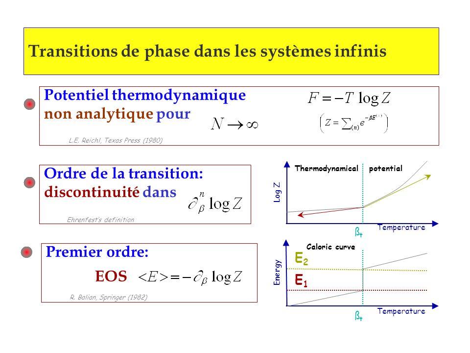 Transitions de phase dans les systèmes infinis Ordre de la transition: discontinuité dans Ehrenfests definition EOS Premier ordre: R. Balian, Springer