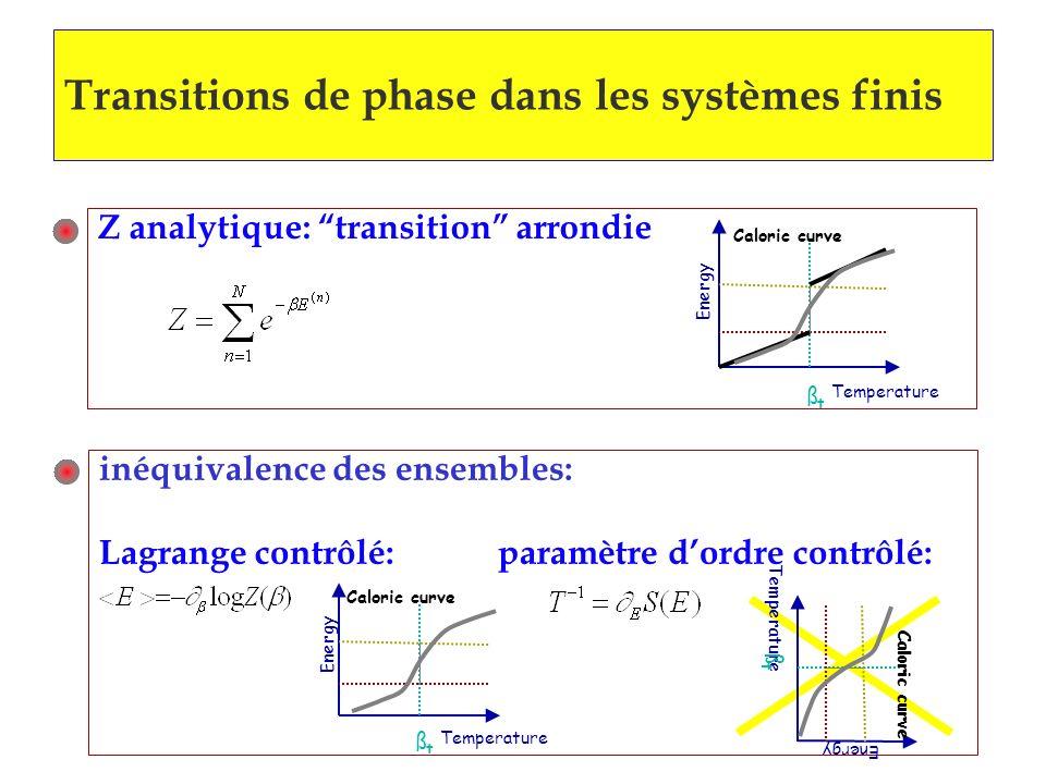 inéquivalence des ensembles: Lagrange contrôlé: paramètre dordre contrôlé: Transitions de phase dans les systèmes finis Z analytique: transition arron