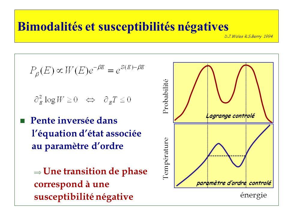 n Pente inversée dans léquation détat associée au paramètre dordre Une transition de phase correspond à une susceptibilité négative Bimodalités et sus