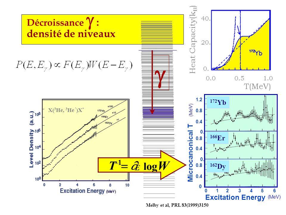 Melby et al, PRL 83(1999)3150 Décroissance : densité de niveaux X( 3 He, 3 He )X * T 1 log W E Excitation Energy (MeV) 1023456 Microcanonical T (MeV)