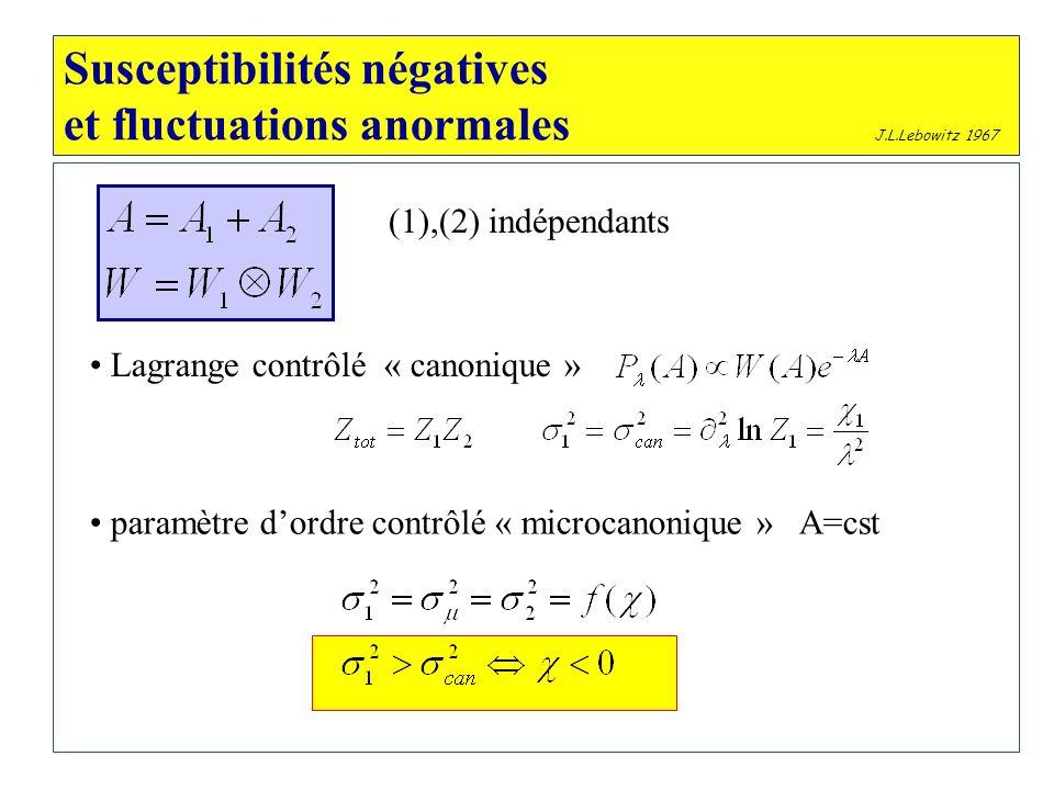 Susceptibilités négatives et fluctuations anormales (1),(2) indépendants J.L.Lebowitz 1967 Lagrange contrôlé « canonique » paramètre dordre contrôlé « microcanonique » A=cst