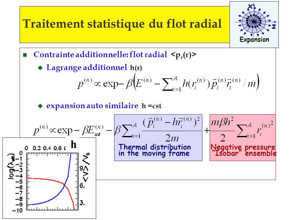 n Contrainte additionnelle: flot radial u Lagrange additionnel h(r) u expansion auto similaire h =cst Traitement statistique du flot radial x z Expans