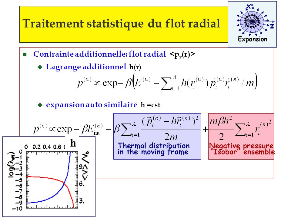 n Contrainte additionnelle: flot radial u Lagrange additionnel h(r) u expansion auto similaire h =cst Traitement statistique du flot radial x z Expansion Thermal distribution in the moving frame Negative pressure Isobar ensemble h