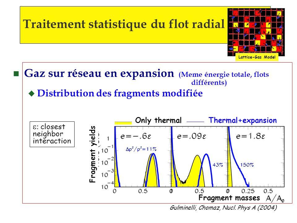 Gulminelli, Chomaz, Nucl. Phys A (2004) n Gaz sur réseau en expansion (Meme énergie totale, flots différents) u Distribution des fragments modifiée cl