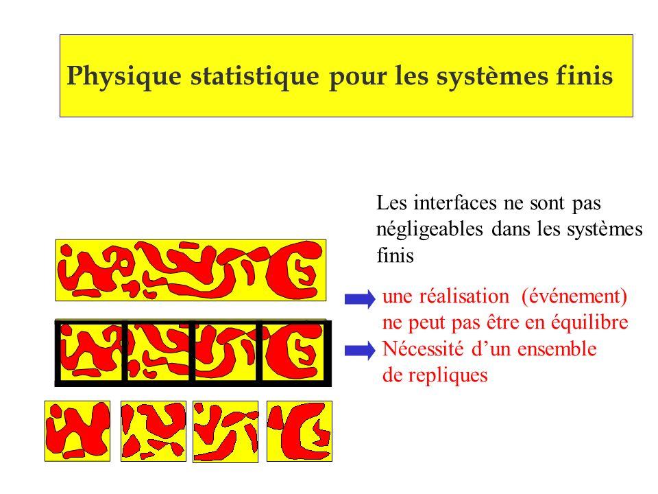 Physique statistique pour les systèmes finis Les interfaces ne sont pas négligeables dans les systèmes finis une réalisation (événement) ne peut pas être en équilibre Nécessité dun ensemble de repliques