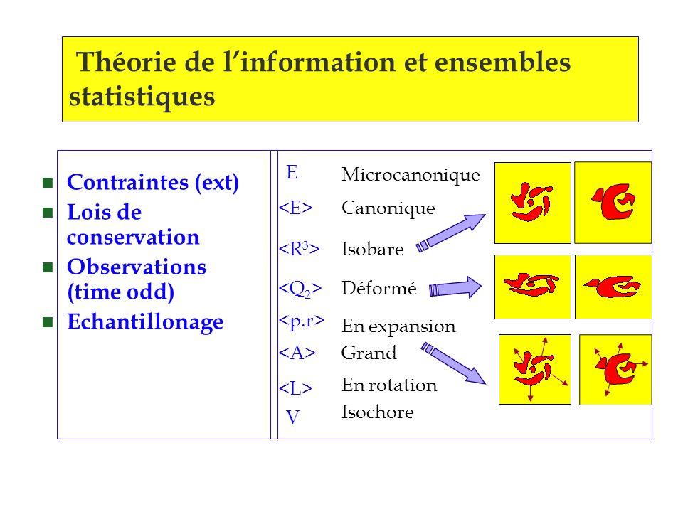 Théorie de linformation et ensembles statistiques n Contraintes (ext) n Lois de conservation n Observations (time odd) n Echantillonage Microcanonique