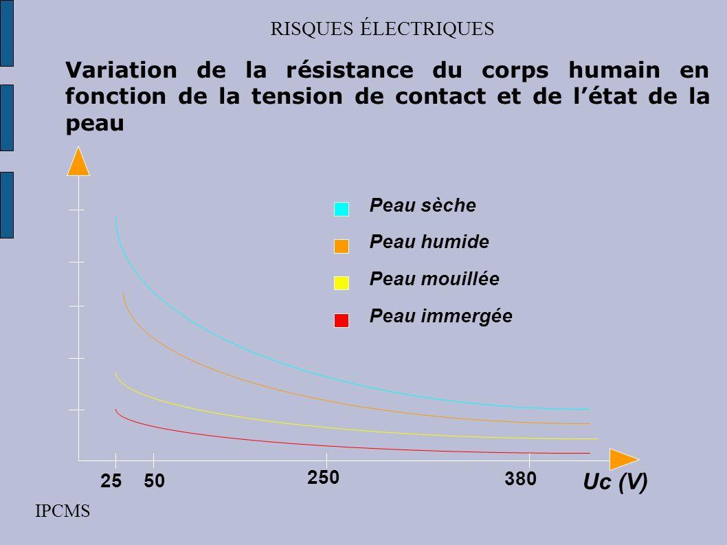 RISQUES ÉLECTRIQUES IPCMS La résistance du corps humain elle varie avec: la surface de contact la pression de contact lépaisseur de la peau la présenc