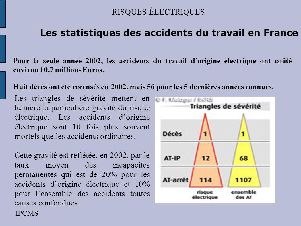 RISQUES ÉLECTRIQUES IPCMS –lélectrocution: décès 32% –lélectrisation: 36% réaction du corps due à un contact accidentel avec lélectricité (choc électrique) – les brûlures: 42%