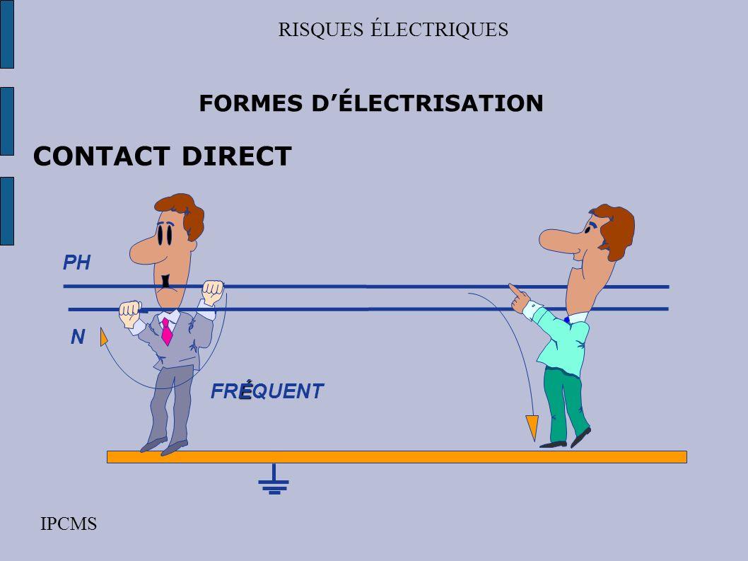 RISQUES ÉLECTRIQUES IPCMS Définition du risque électrique du contact de personnes avec des parties actives, cest à dire des parties normalement sous t
