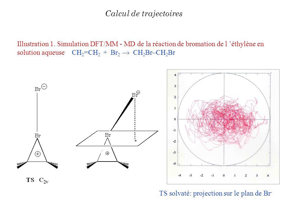 Illustration 1. Simulation DFT/MM - MD de la réaction de bromation de l éthylène en solution aqueuse CH 2 =CH 2 + Br 2 CH 2 Br–CH 2 Br TS solvaté: pro