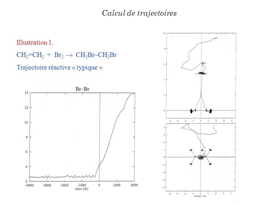 Illustration 1. CH 2 =CH 2 + Br 2 CH 2 Br–CH 2 Br Trajectoire réactive « typique » Calcul de trajectoires