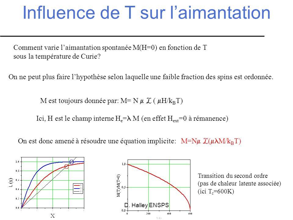 D. Halley ENSPS Influence de T sur laimantation Comment varie laimantation spontanée M(H=0) en fonction de T sous la température de Curie? On ne peut