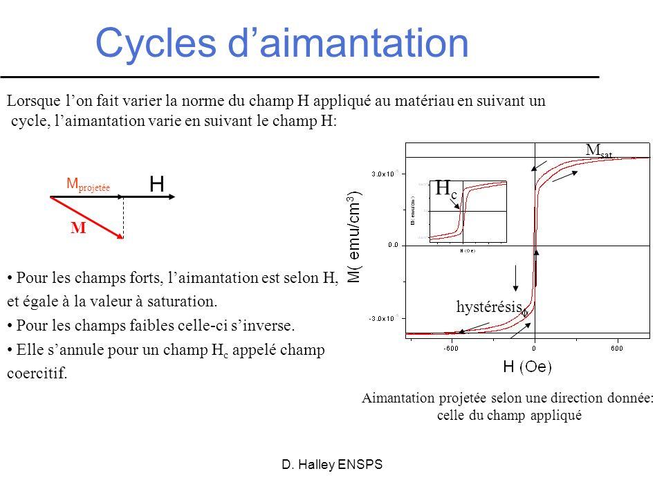 D. Halley ENSPS Cycles daimantation Lorsque lon fait varier la norme du champ H appliqué au matériau en suivant un cycle, laimantation varie en suivan
