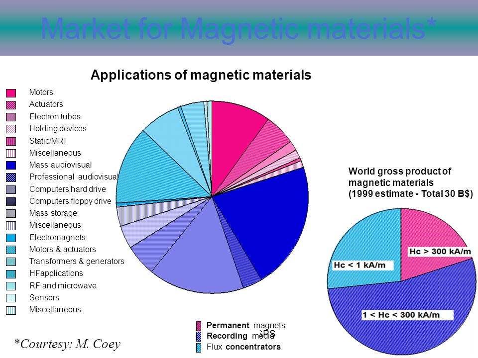 D. Halley ENSPS Market for Magnetic materials* World gross product of magnetic materials (1999 estimate - Total 30 B$) Permanent magnets Recording med