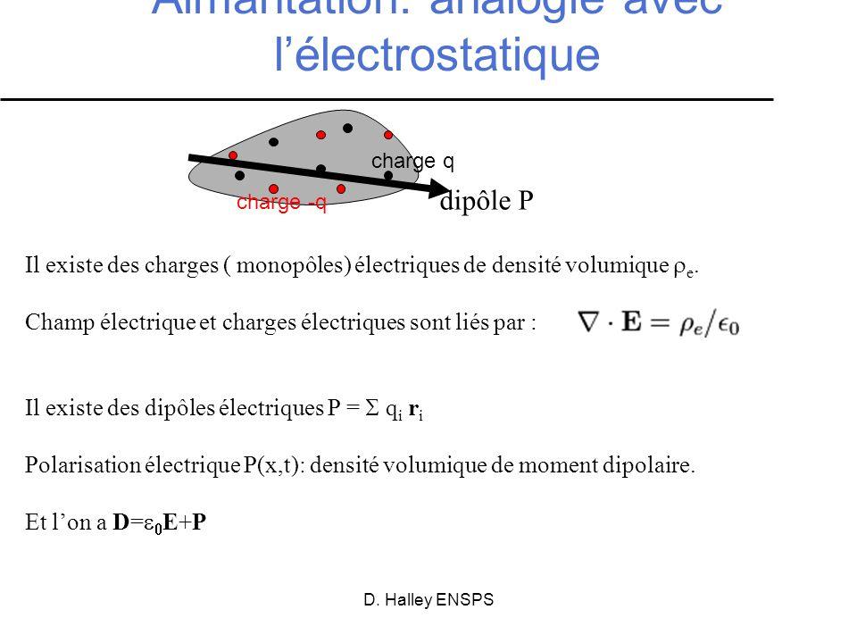 D. Halley ENSPS Aimantation: analogie avec lélectrostatique Il existe des charges ( monopôles) électriques de densité volumique e. Champ électrique et