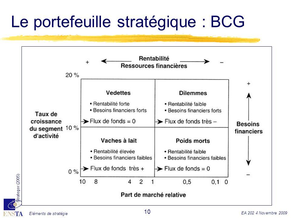 Eléments de stratégie EA 202 4 Novembre 2009 10 Le portefeuille stratégique : BCG Strategor (2005)