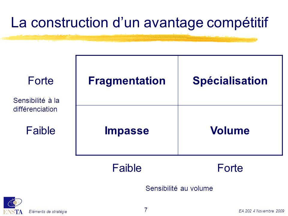 Eléments de stratégie EA 202 4 Novembre 2009 7 La construction dun avantage compétitif ForteFragmentationSpécialisation FaibleImpasseVolume FaibleFort
