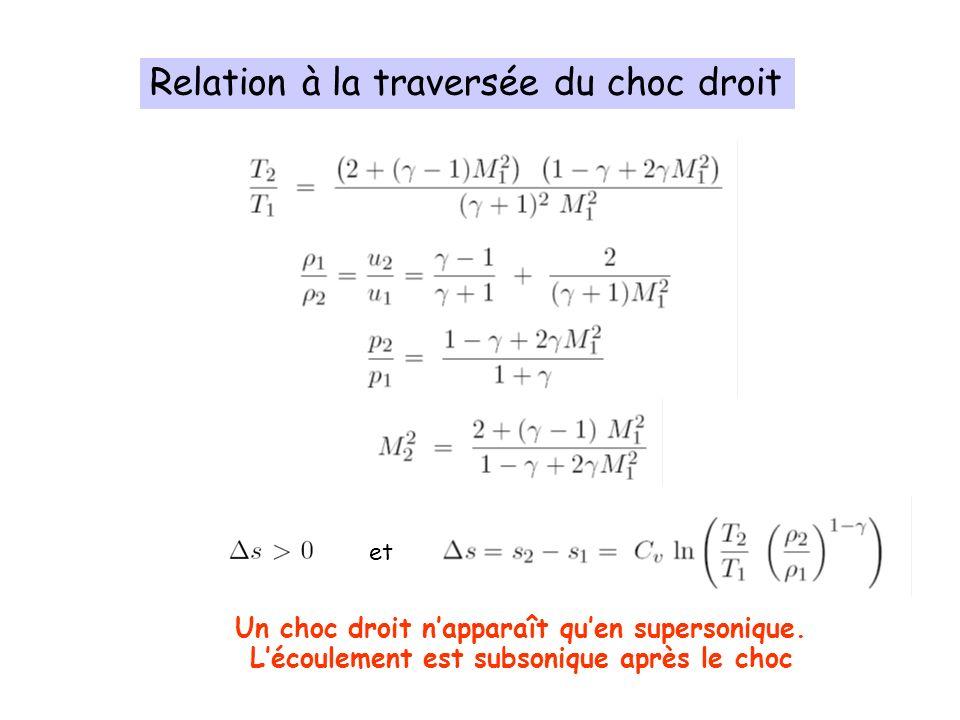 Relation de saut pour le choc oblique La polaire de choc Impact sur les entrées dair Cours 4: Les chocs obliques (Chapitre V)