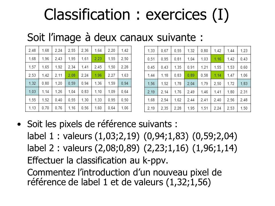 Classification : exercices (I) Soit limage à deux canaux suivante : Soit les pixels de référence suivants : label 1 : valeurs (1,03;2,19) (0,94;1,83)